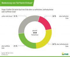 Umfrage Torf: Bedeutung für den Klimaschutz