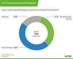Umfrage Torf: Zuordnung-Rohstoffkategorie