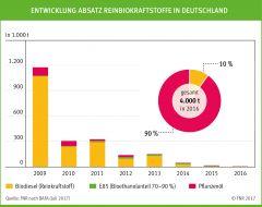 Entwicklung Absatz Rein-Biokraftstoffe in Deutschland