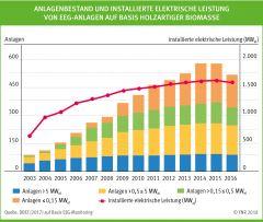 Anlagenbestand und installierte elektrische Leistung von EEG-Anlagen auf Basis holzartiger Biomasse