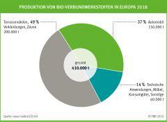 Produktion von Bio-Verbundwerkstoffen in Europa 2018