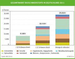 Gesamtmarkt Bioschmierstoffe in Deutschland 2011