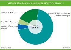 Anteilige Nachfrage nach Rohdrogen in Deutschland 2011