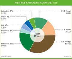 Nachfrage Rohdrogen in Deutschland 2011