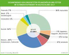 Gesamtmenge von eingesetzten Pflanzenölen und Fetten im Schmierstoffmarkt in Deutschland 2017