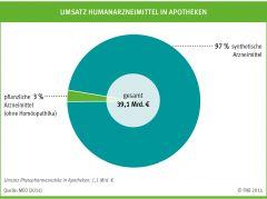 Umsatz Humanarzneimittel in Apotheken