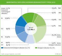 Marktanteile der verschiedenen Biokunststoff-Typen 2019
