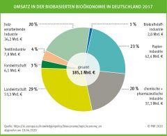 Umsatz in der biobasierten Bioökonomie in Deutschland 2017