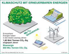 Klimaschutz mit erneuerbaren Energien
