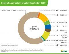 Energieholzeinsatz in privaten Haushalten 2019