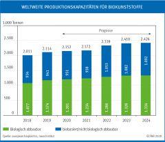 Weltweite Produktionskapazitäten für Biokunststoffe