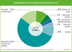 Verwendung von Tensiden in Westeuropa 2014
