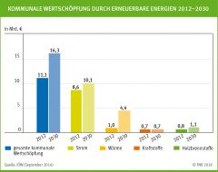 Kommunale Wertschöpfung durch erneuerbare Energien 2012-2030