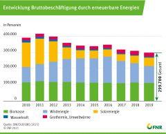 Entwicklung Bruttobeschäftigung durch erneuerbare Energien