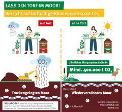 Lass den Torf im Moor! Verzicht auf torfhaltige Blumenerde spart CO2