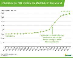 Entwicklung der PEFC-zertifizierten Waldfläche in Deutschland