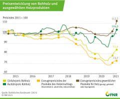 Preisentwicklung von Rohholz und ausgewählten Holzprodukten
